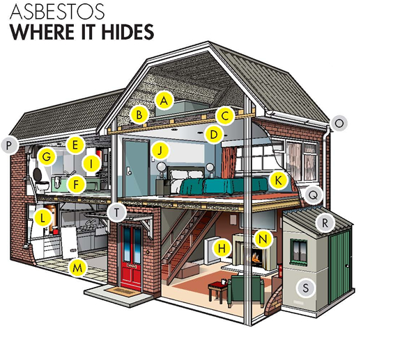 Examples Of Asbestos In The Home